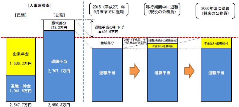 %e5%b9%b4%e9%87%91%e6%89%95%e3%81%84%e9%80%80%e8%81%b7%e7%b5%a6%e4%bb%98%e3%81%b8%e3%81%ae%e7%a7%bb%e8%a1%8c