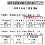 日本の年金制度に対する大きな誤解