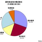 日本の海外資産は1000兆円。