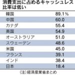 キャッシュレスは日本にも浸透する?